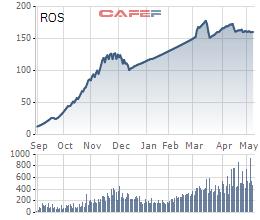 Diễn biến cổ phiếu ROS kể từ khi lên sàn tới nay