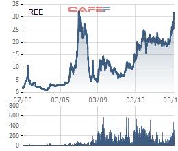 REE tiến đến mức giá tại thời kỳ bong bóng của TTCK, nhưng doanh nghiệp đang ở một vị thế mới.