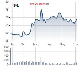 Diễn biến giao dịch NVL kể từ khi lên sàn tới nay