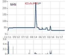 Biến động giá cổ phiếu NHN từ khi lên sàn