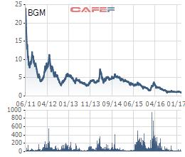 Biến động giá BGM từ khi niêm yết