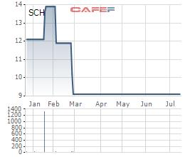 Diễn biến giá cổ phiếu SCH kể từ khi niêm yết
