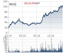 Cổ phiếu MWG lại lập đỉnh mới sau thông tin M&A