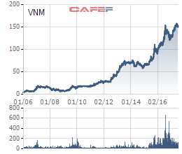 Biến động giá cổ phiếu Vinamilk từ khi niêm yết (giá đã điều chỉnh kỹ thuật)