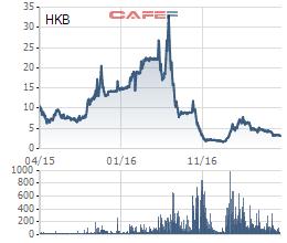 Biến động giá cổ phiếu HKB từ khi niêm yết