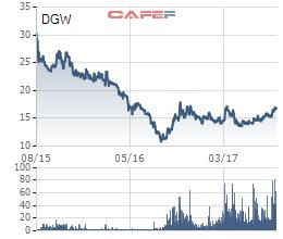 Biến động giá cổ phiếu Digiworld từ khi lên sàn
