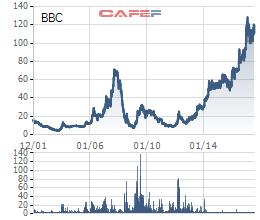 Cổ phiếu BBC tăng mạnh kể từ khi cuộc cạnh tranh thâu tóm bắt đầu
