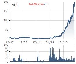 Biến động giá VCS kể từ khi niêm yết tới nay