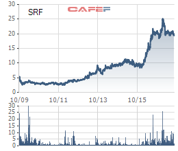 Biến động giá cổ phiếu SRF từ khi niêm yết