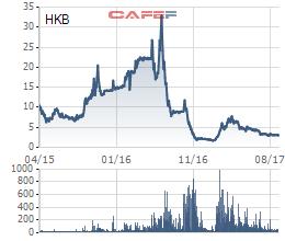 Biến động cổ phiếu HKB kể từ khi lên sàn tới nay
