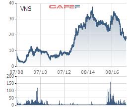 Cổ phiếu VNS lao dốc sau khi tạo đỉnh vào năm 2014, thời điểm Uber, Grab xuất hiện
