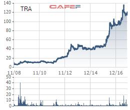 Thắng đậm với Traphaco sau gần 10 năm đầu tư, Mekong Capital chuẩn bị tiến hành chốt lãi - Ảnh 1.