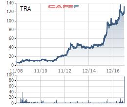Diễn biến cổ phiếu TRA kể từ khi lên sàn tới nay