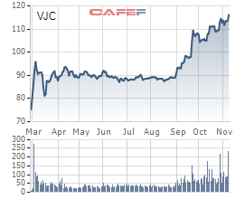 Vietjet là một trong những tiền lệ IPO thành công nhất trong 1 năm qua
