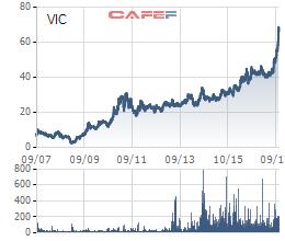 Biến động giá cổ phiếu VIC từ khi niêm yết (giá đã điều chỉnh)