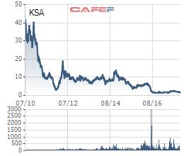 Diễn biến cổ phiếu KSA kể từ khi niêm yết tới nay
