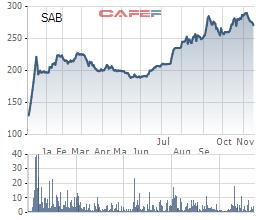 Biến động giá cổ phiếu SAB kể từ khi chào sàn tới nay