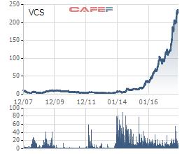 Biến động cổ phiếu VCS kể từ khi niêm yết tới nay