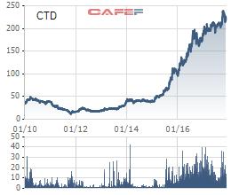 Diễn biến cổ phiếu CTD kể từ khi niêm yết