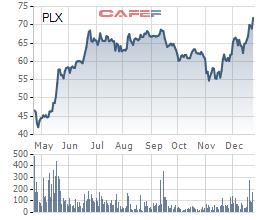 Cổ phiếu Petrolimex tăng gần 60% so với thời điểm lên sàn dù đã tăng rất mạnh trong giai đoạn trước đó