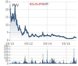 Vinaconex 39 (PVV): Lỗ tiếp quý thứ 7 thêm 18 tỷ đồng - Ảnh 1.