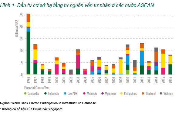 Tuy nhiên, theo CBRE đầu tư cơ sở hạ tầng ở ASEAN vẫn thiếu sự tham gia của nguồn vốn tư nhân, điều này đang là một thách thức trong khu vực. Theo ADB, hơn 90% vốn đầu tư cơ sở hạ tầng của châu Á đến từ khu vực công.