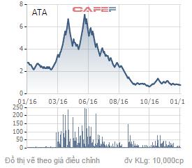 Biến động của cổ phiếu ATA trong 1 năm qua.