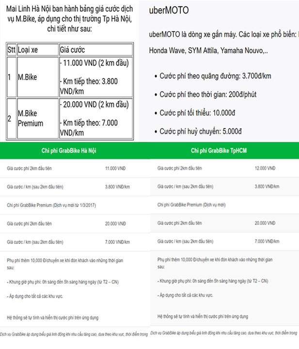 Bảng giá cước dịch vụ Mai Linh Bike, uberMOTO, GrabBike.