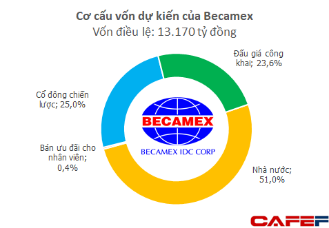 Becamex IDC: Nắm giữ quỹ đất khủng nhưng nhà đầu tư vẫn thờ ơ, 'bom tấn' IPO của năm 2017 trở thành 'bom xịt' - Ảnh 1.