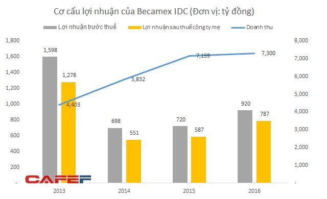 Becamex IDC: Nắm giữ quỹ đất khủng nhưng nhà đầu tư vẫn thờ ơ, 'bom tấn' IPO của năm 2017 trở thành 'bom xịt' - Ảnh 2.
