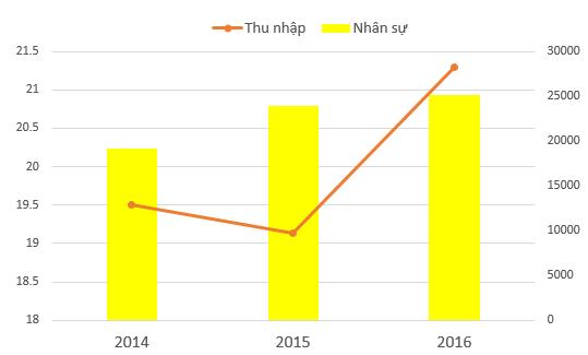 Thu nhập bình quân và số lượng nhân sự của BIDV trong 3 năm qua.