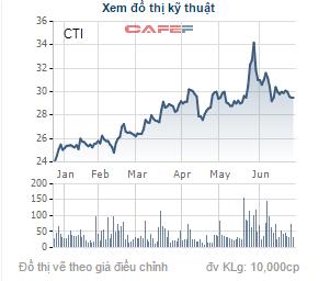 Giá cổ phiếu CTI trong thời gian gần đây.