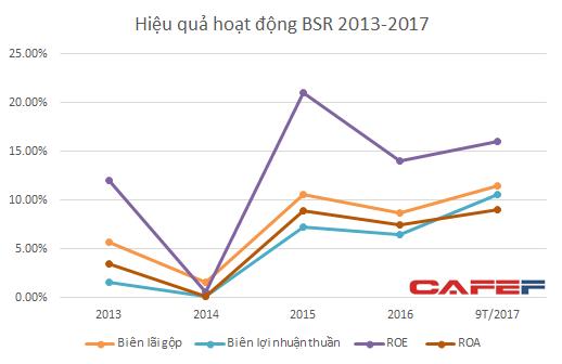 Hiệu quả hoạt động của BSR có cải thiện trong năm 2017 nhờ một phần vào chính sách
