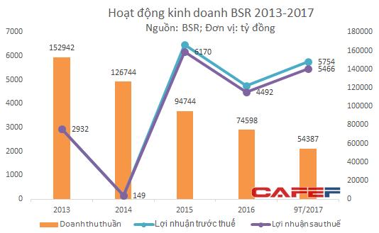 BSR cho biết lợi nhuận năm 2014 sụt giảm là do các biến động về giá dầu thô dẫn tới giá trị trích lập hàng tồn kho tăng và giảm sản lượng sản xuất do tác động của thực hiện bảo dưỡng tổng thể lần II (TA II) trong năm.
