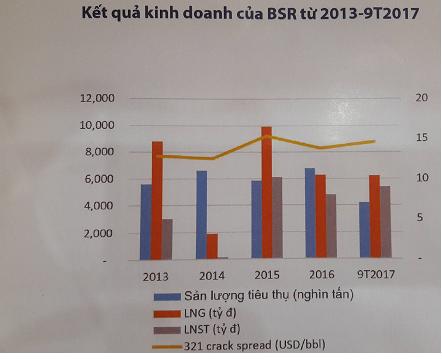 Lợi nhuận của BSR tỷ lệ thuận với Crack Spread (nguồn: BSC)