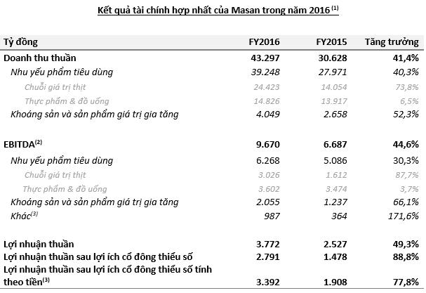 Thành công chuỗi Feed-Farm-Food, Masan đạt lợi nhuận cao nhất từ khi niêm yết (1)