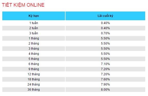 Biểu lãi suất tiết kiệm trực tuyến mới nhất của ngân hàng VietBank.