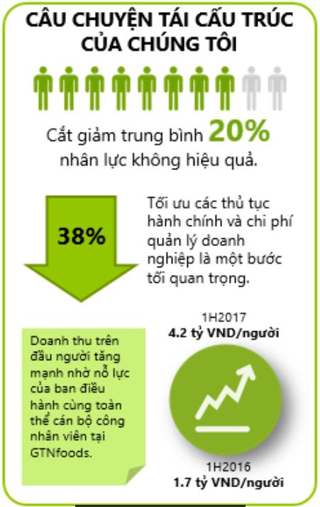 GTNfoods: Điển hình Start up thành công trong lĩnh vực nông nghiệp sạch (1)