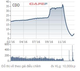 Biến động giá cổ phiếu CDO trong 1 năm qua.