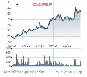Biến động giá của cổ phiếu CII trong 1 năm qua.