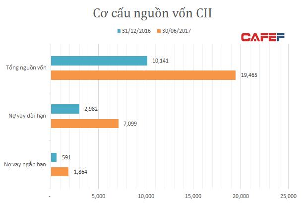 Nợ vay CII gần 9.000 tỷ đồng (Nguồn: BCTC hợp nhất quý II)