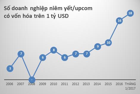 Con số này cho thấy một bước nhảy vọt của thị trường chứng khoán Việt Nam (1)