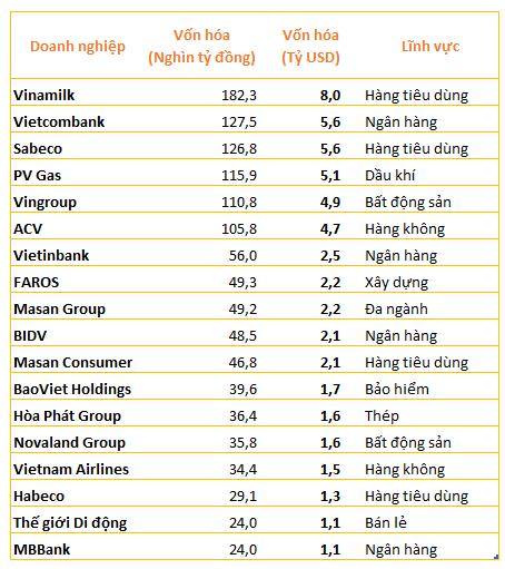 Con số này cho thấy một bước nhảy vọt của thị trường chứng khoán Việt Nam (2)