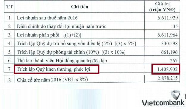 Trích lập quỹ khen thưởng, phúc lơi của Vietcombank bằng một nửa so với tổng số tiền trả cổ tức