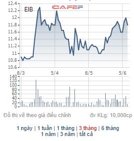 Giá cp EIB biến động trong 3 tháng gần đây.