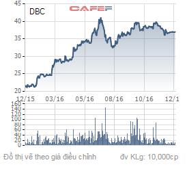 Biến động giá cổ phiếu DBC trong 1 năm qua.