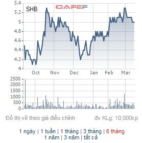 Diễn biến giá cổ phiếu SHB 6 tháng trở lại đây
