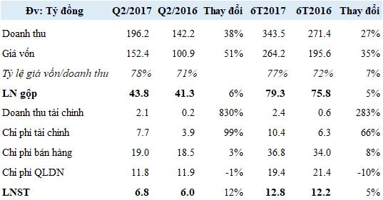 Điểm đáng chú ý đối với Dược Bến Tre trong 6 tháng đầu năm nay là khoản  phải thu tăng mạnh. Từ con số 106 tỷ đồng hồi đầu năm, ...