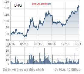 Diễn biến giá cổ phiếu HDG trong 1 năm qua