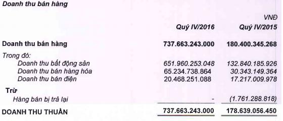 Trong doanh thu bán hàng từ BDSD của QCG tại quý 4/2016, doanh thu bất động sản đạt gần 652 tỷ đồng.